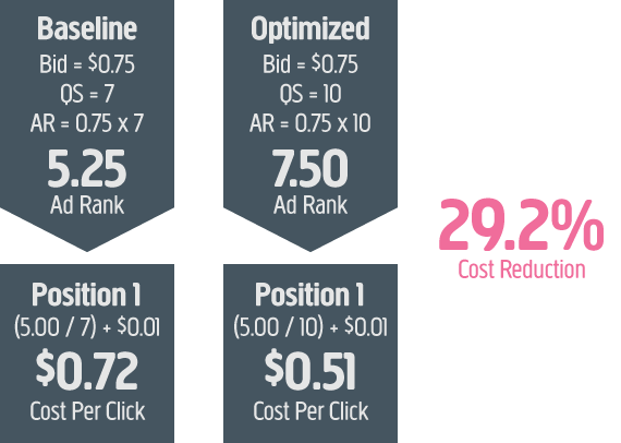 Google Adwords - Ad Quality Score Affects Cost