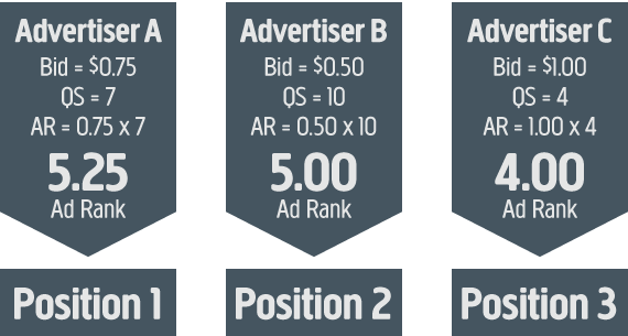 Google Adwords Ad Rank Algorithm