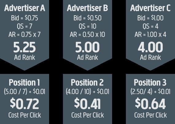 Google Adwords Ad Cost Algorithm